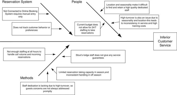 Journal of retail leisure property figure 10 for article using unfortunately we are unable to provide accessible alternative text for this if you require assistance fishbone diagram ccuart Image collections